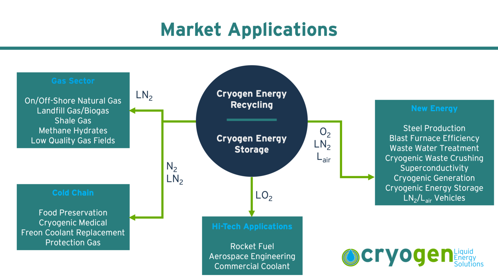 Cryogen Applications Diagram